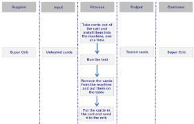 Diagram Of The Fab Test Process Sipoc Template