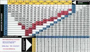 Padi Dive Table by Downloads U203a Aqua Divers
