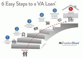 va arm loan va financing mortgages options
