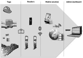 rfid mobile applications