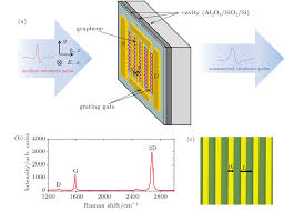 National Grating by Optical Response Of Tunable Terahertz Plasmon In A Grating Gated