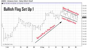 reversal pattern recognition chart pattern recognition identifying the flag pattern