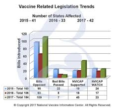 Vaccine Injury Table Recent Newsletters Nvic