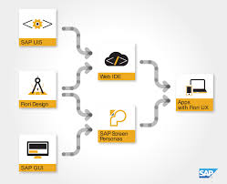 sap ux tutorial ui development for web and mobile is easier with sap