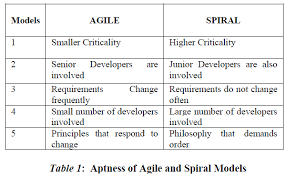 what is the differnece between a spiral and regular perm software development risk aspects and success frequency on spiral