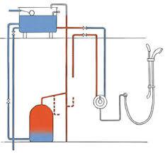 how to choose a shower homebuilding u0026 renovating