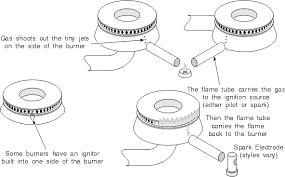 Frigidaire Oven Pilot Light Gas Stove U0026 Cooktop Repair Manual Chapter 5 Repair Manuals