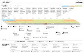 How To Make Blueprints For A House by How To Create A Customer Journey Map U2013 Ux Mastery