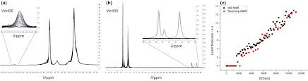 process spectroscopy in microemulsions u2014setup and multi spectral