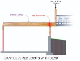 Cantilevered Deck by Index Of Gallery Images Exterior Decks And Balconies