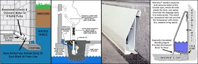 Basement Pump Up System by Why Real Dry Basement Dewatering Systems Central Illinois