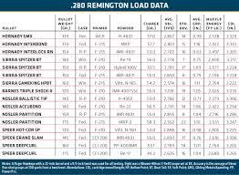 Barnes Reload Data Reloading The 280 Remington Guns U0026 Ammo