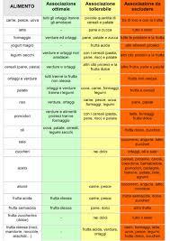 alimenti anticolesterolo dieta appetitosa per perdere qualche chilo senza soffrire la fame