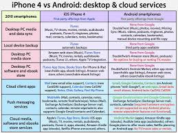 iphone vs android sales 4 and ios vs android desktop and cloud services