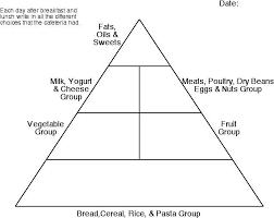 image gallery blank food pyramid coloring