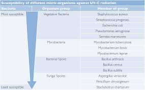 What Is Uv Light Can Uv Light Clean The Air I Breathe Aetaire Air Purification