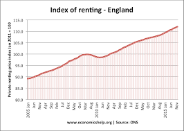 Average Rent Cost by Uk Housing Market Economics Help
