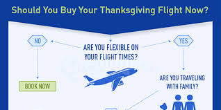 when to book your thanksgiving flight in a simple flowchart