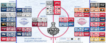 2012 stanley cup playoffs infographic peacock works