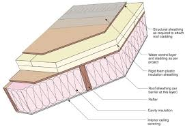 can unvented roof assemblies be insulated with fiberglass a researcher looks at insulated roof assemblies