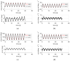 sensors free full text online kinematic and dynamic state