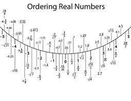 ordering real numbers repeating decimal real numbers and