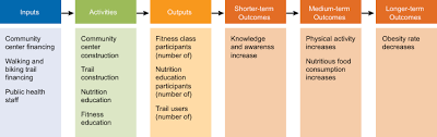 about logic models metrics for healthy communities