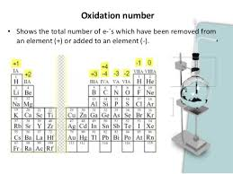 Oxidation Numbers On Periodic Table Unit Iii The Atom And The Prediodic Table 2