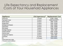 expectancy of air conditioner all about air conditioner
