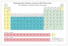 what is the modern periodic table periodic table database chemogenesis