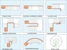 plan your house furniture glamorous all types reinforced concrete stairs