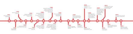 bmw museum timeline timeline of aviation google søk museum inspiration pinterest