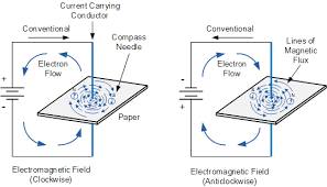electromagnetism and electricity for electromagnets