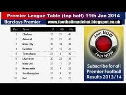 english premier league results table barclays premier league results 11th jan 2014 premier league table