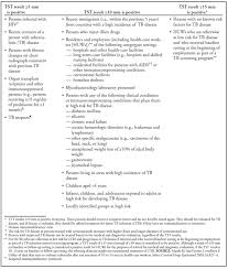 Tips To Last Longer In Bed Guidelines For Preventing The Transmission Of Mycobacterium