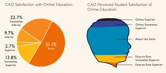best online class are online classes working for you