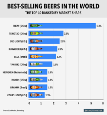 top 5 light beers the best selling beers in the world aren t what you think business