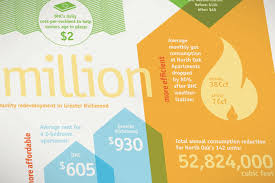 design management richmond va better housing coalition annual report design 93 octane