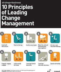 what is chagne made of principles of leading change management