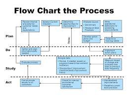 manufacturing process flow chart template p90 pickup wiring diagram