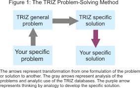 TRIZ   Creativity techniques from MindTools com TRIZ Method Diagram