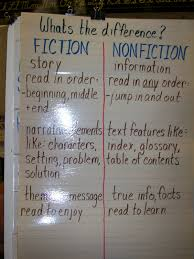 compare contrast fiction and nonfiction teaching elementary