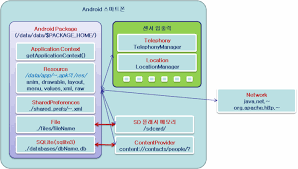 android context android 입출력 오픈소스 비즈니스 컨설팅
