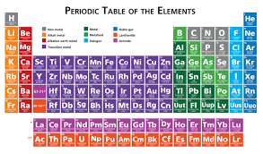 Show Me A Periodic Table Ged Science The Periodic Table Magoosh Ged Blog Magoosh Ged Blog