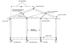 basic house basic house building structure components and terminology