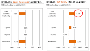 cme pork supplies expected to increase further in 2018 the pig site