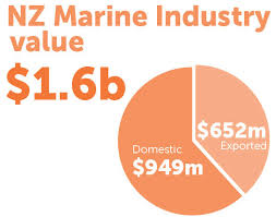 marine industry training apprenticeships with nzmac ito