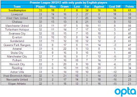 premier league goals table premier league table with only goals by english players total