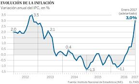 cuanto es el incremento del ipc ao 2016 ipc la inflación se dispara al 3 en enero por la subida de la luz