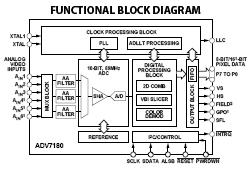 adv7180 multiformat video decoder u2013 pal ntsc secam u2013 circuit